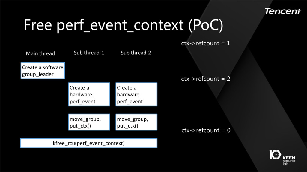 Free perf_event_context (PoC) Create a software...
