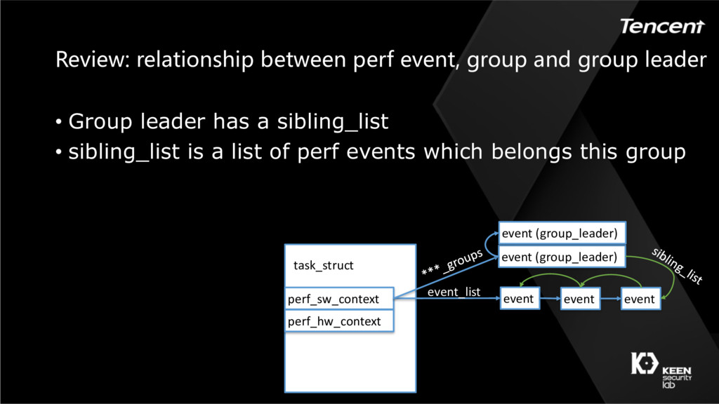 Review: relationship between perf event, group ...