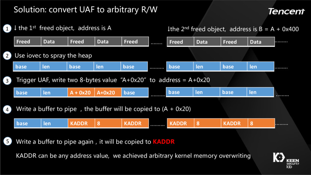 "········ Trigger UAF, write two 8-bytes value""A..."