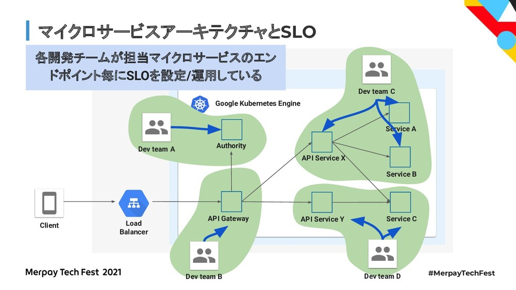 #MerpayTechFest Project GKE マイクロサービスアーキテクチャとSLO...