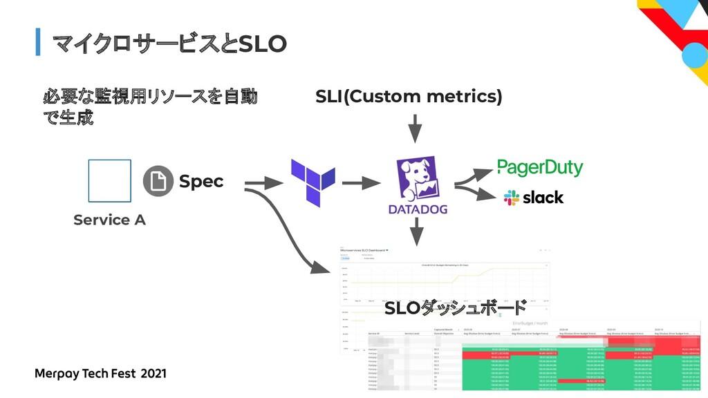 #MerpayTechFest マイクロサービスとSLO SLI(Custom metrics...