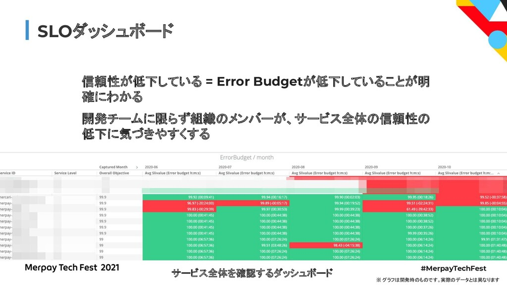 #MerpayTechFest SLOダッシュボード 信頼性が低下している = Error B...