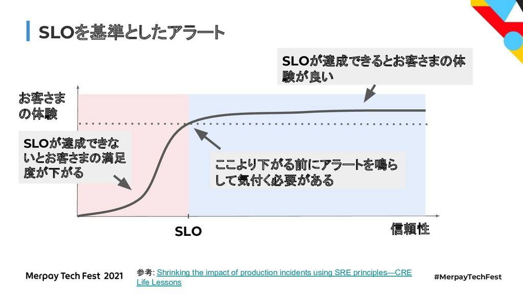 #MerpayTechFest SLOを基準としたアラート お客さま の体験 SLO SLOが...