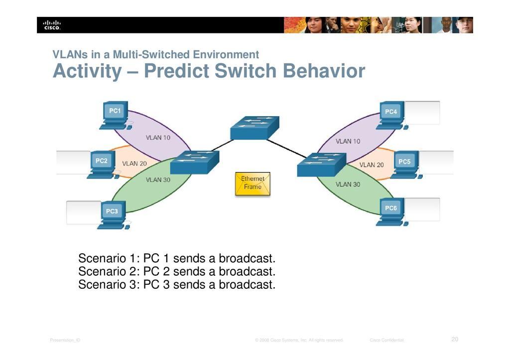 Presentation_ID 20 © 2008 Cisco Systems, Inc. A...