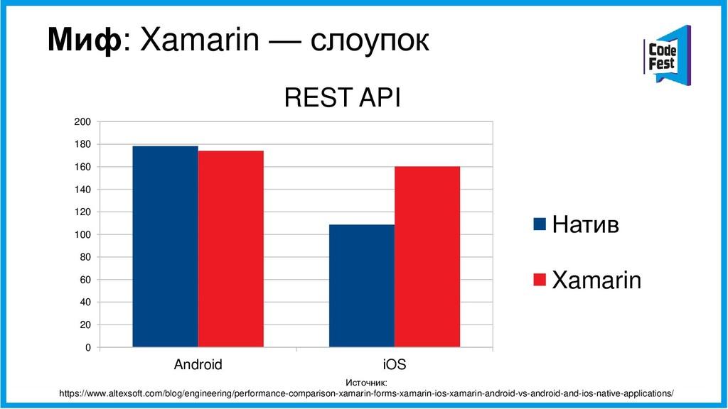 Миф: Xamarin — слоупок REST API Источник: https...