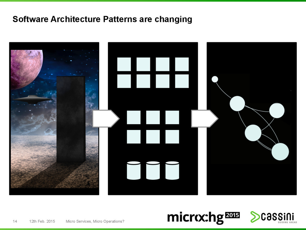 Software Architecture Patterns are changing 14 ...