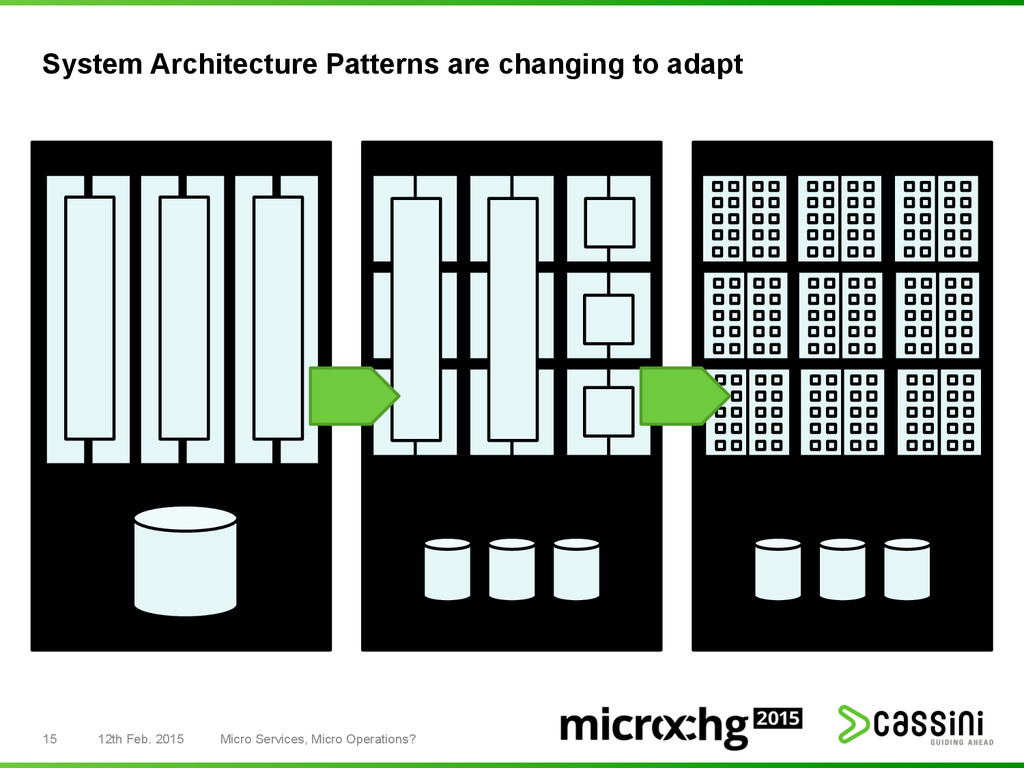 System Architecture Patterns are changing to ad...