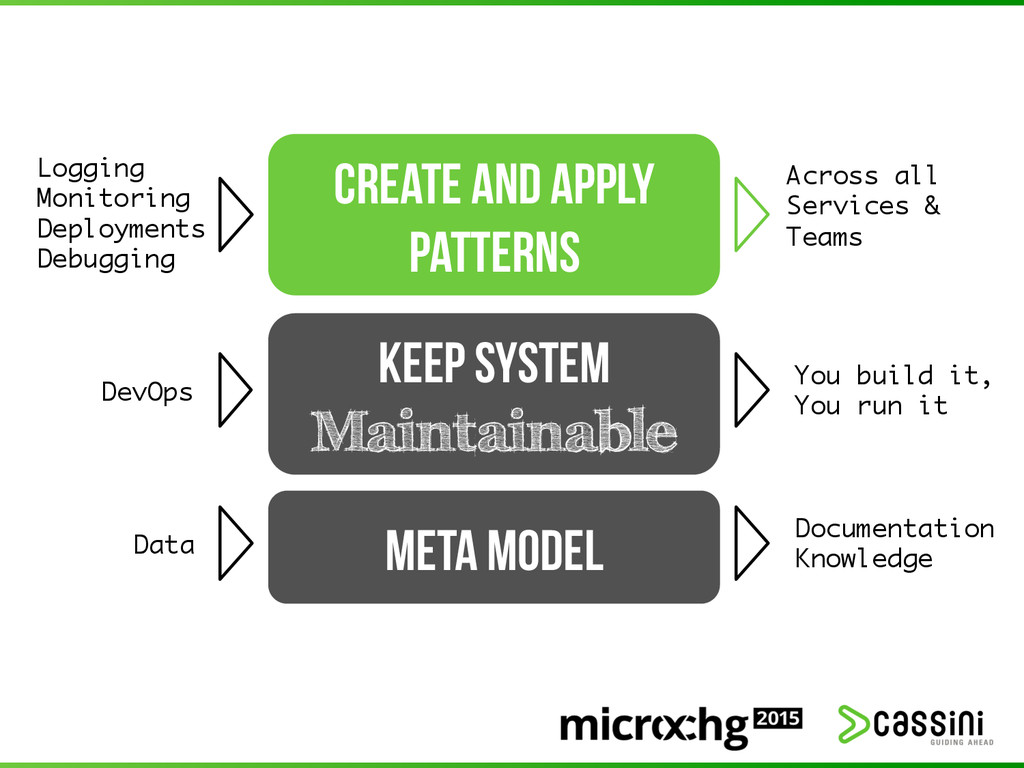 CREATE and APPLY PATTERNS Logging Monitoring ...