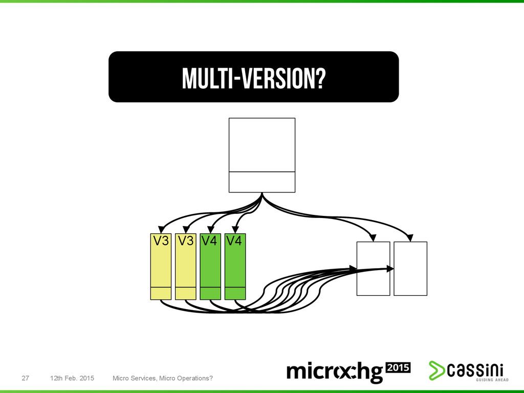 27 12th Feb. 2015 Micro Services, Micro Operati...