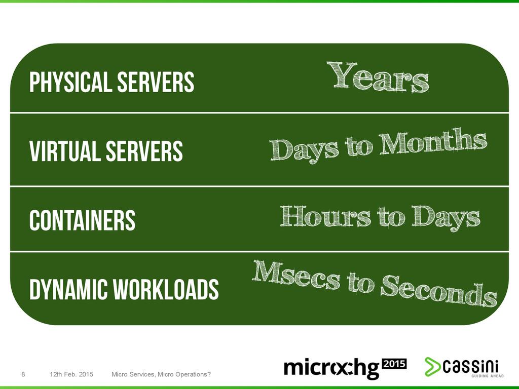 8 12th Feb. 2015 Micro Services, Micro Operatio...