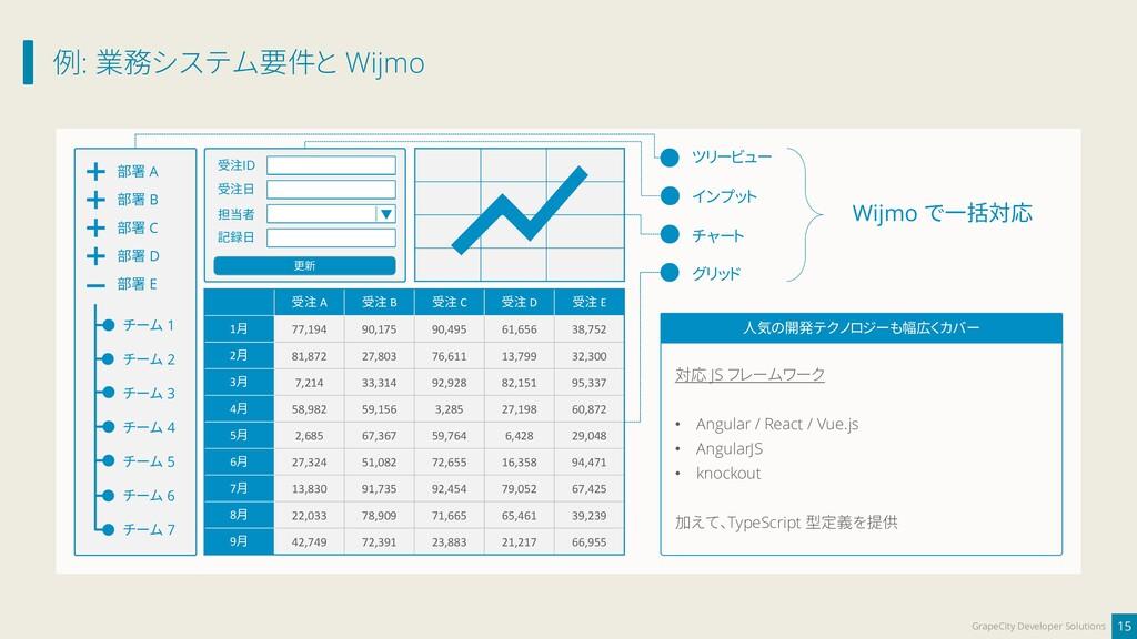 例: 業務システム要件と Wijmo 15 GrapeCity Developer Solut...