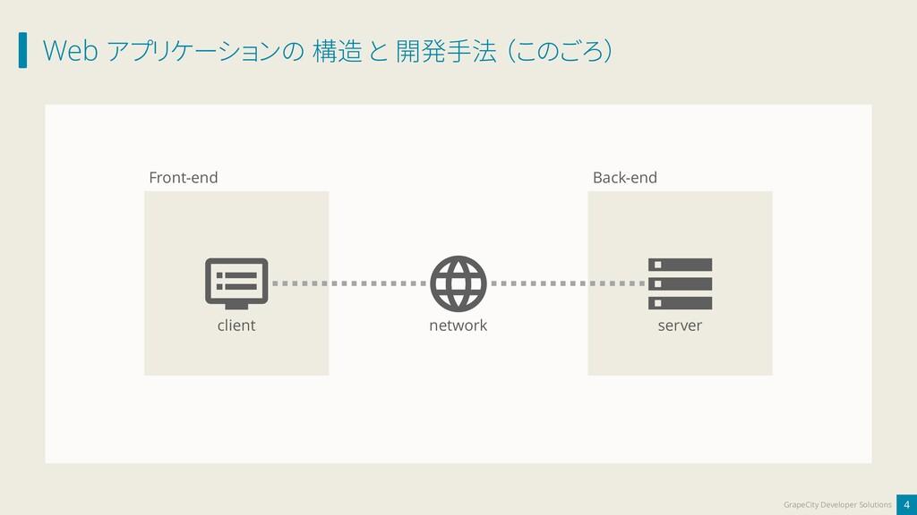 Web アプリケーションの 構造 と 開発手法 (このごろ) 4 GrapeCity Deve...