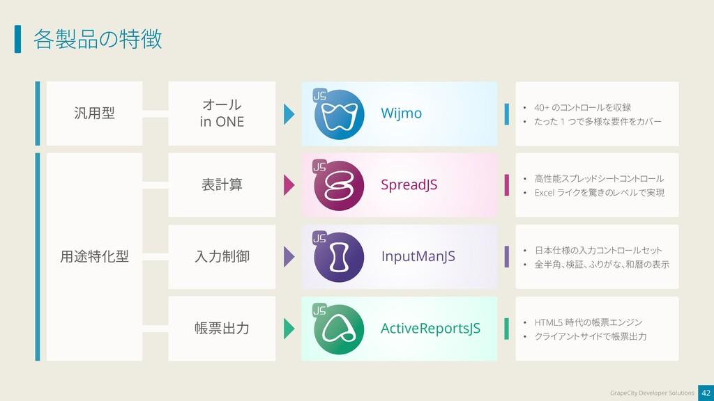 各製品の特徴 42 GrapeCity Developer Solutions オール in ...