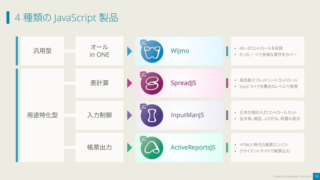 4 種類の JavaScript 製品 10 GrapeCity Developer Solu...