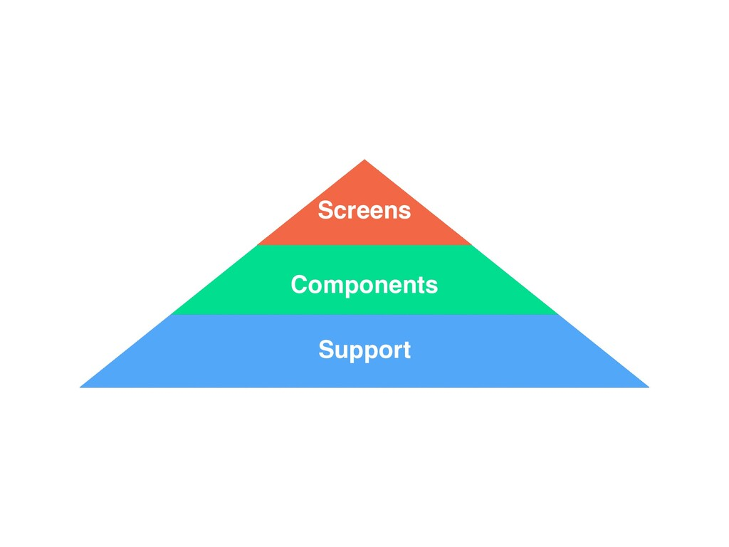Support Components Screens
