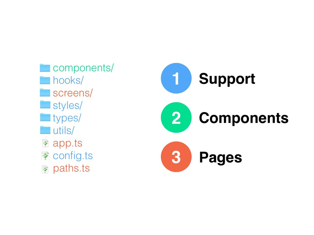 1 Support Components Pages 2 3 components/ hook...