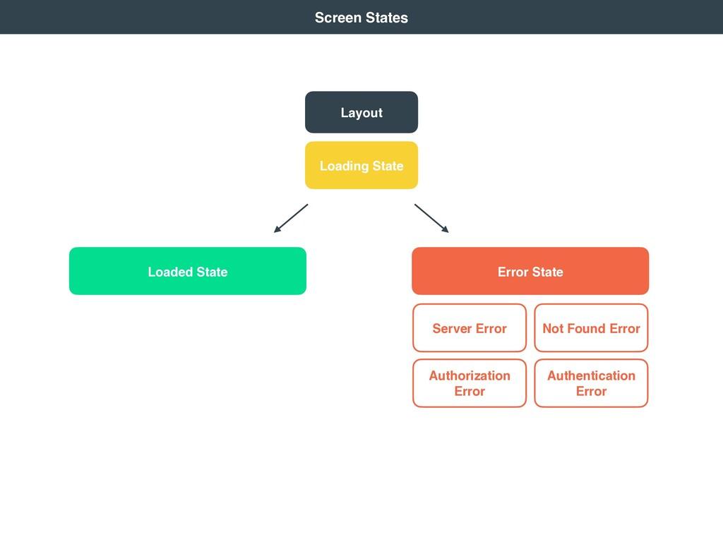 Loading State Not Found Error Server Error Auth...