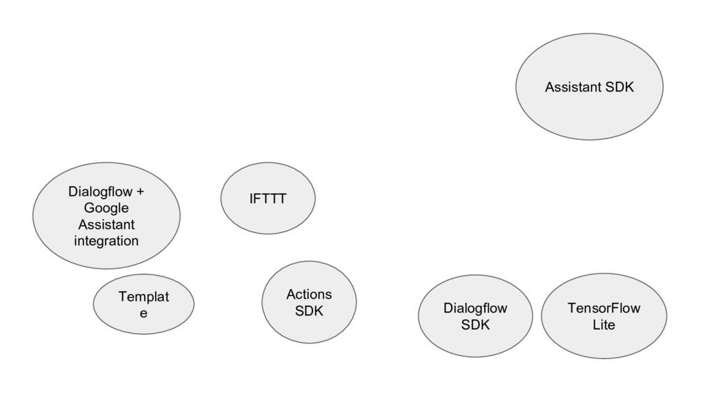 Dialogflow + Google Assistant integration Actio...