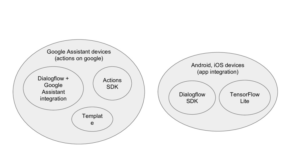 Android, iOS devices (app integration) Google A...
