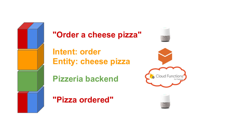 """Order a cheese pizza"" ""Pizza ordered"" Intent: ..."