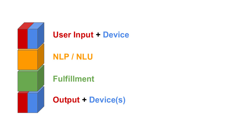 User Input + Device Output + Device(s) NLP / NL...