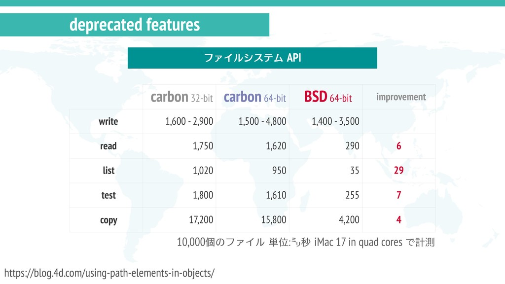 deprecated features ファイルシステム API carbon 32-bit ...
