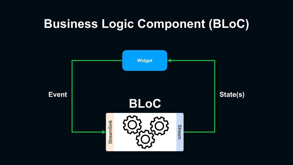 Business Logic Component (BLoC) Widget StreamSi...