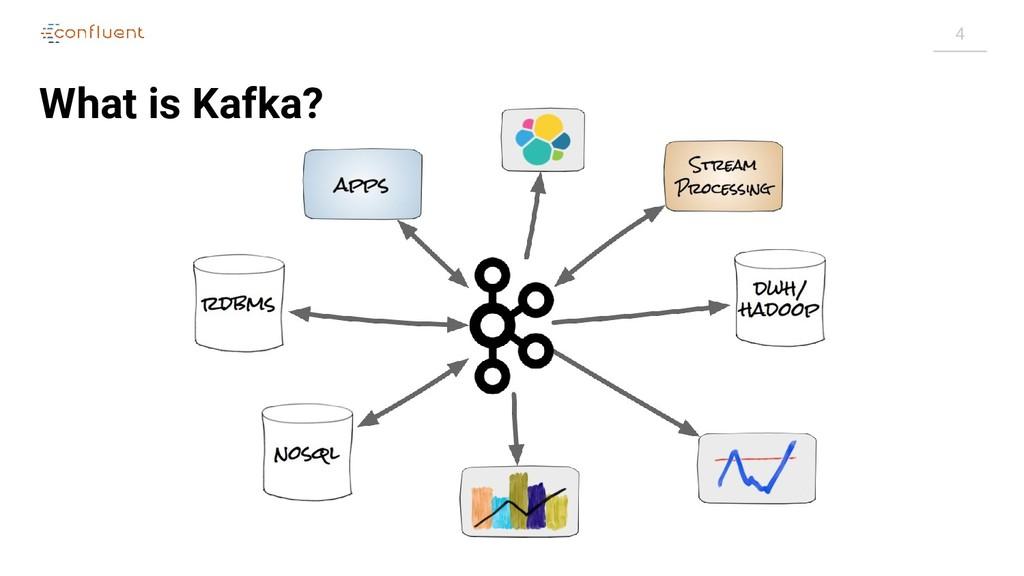 4 What is Kafka?