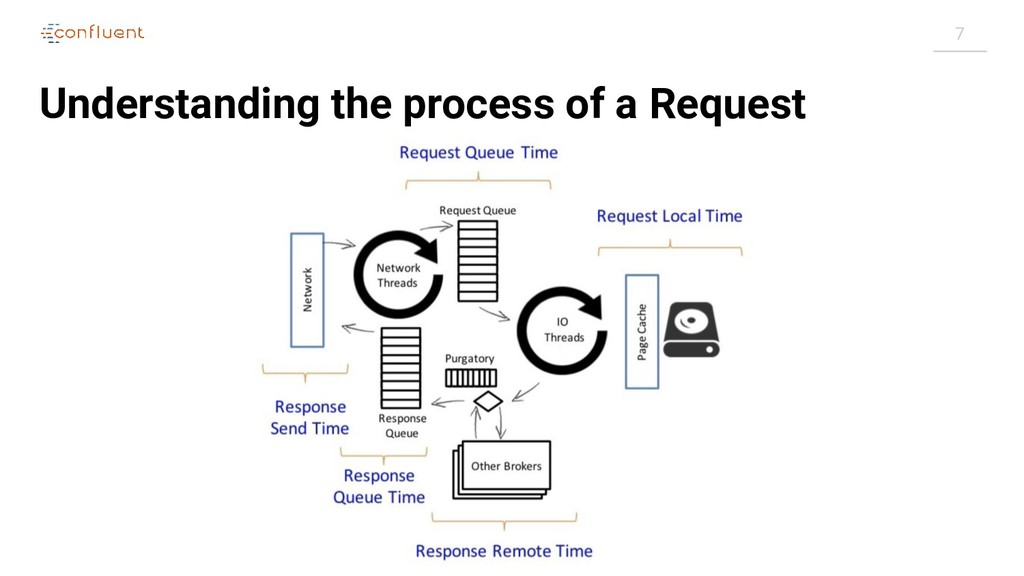 7 Understanding the process of a Request