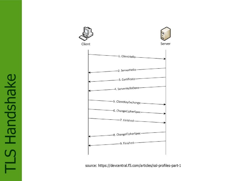 TLS Handshake source: https://devcentral.f5.com...