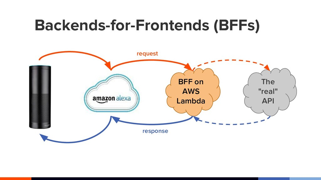 Backends-for-Frontends (BFFs) BFF on AWS Lambda...