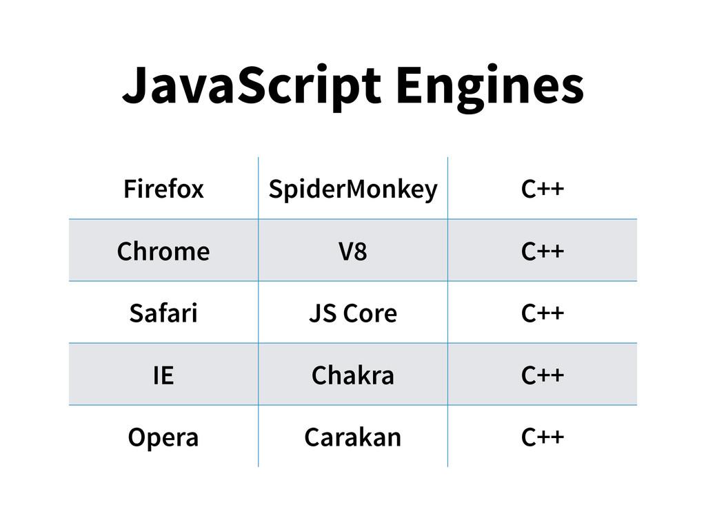 JavaScript Engines Firefox SpiderMonkey C++ Chr...