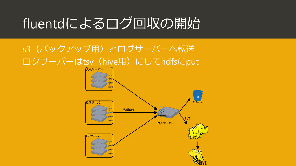 fluentdによるログ回収の開始 s3(バックアップ用)とログサーバーへ転送 ログサーバーは...