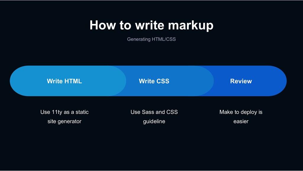 Generating HTML/CSS How to write markup Review ...