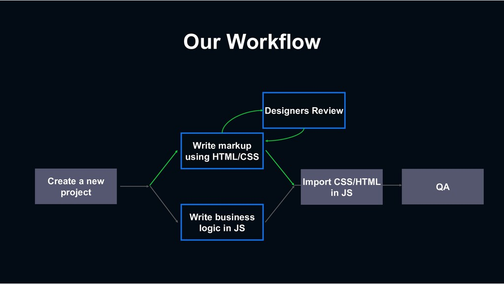 Our Workflow QA Write business logic in JS Writ...
