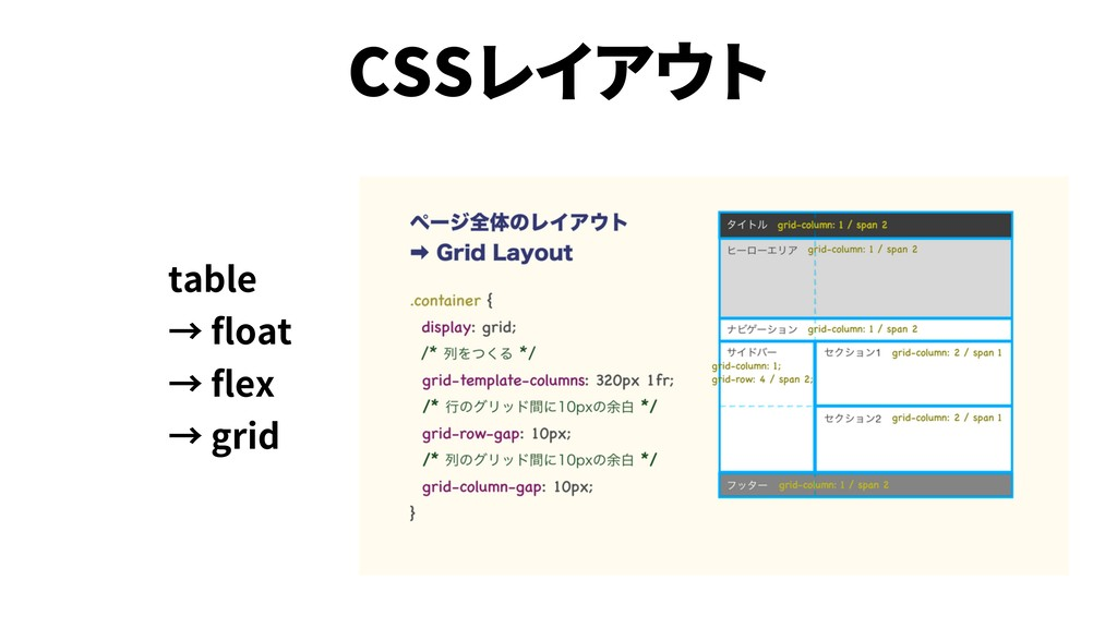 CSS table oat ex grid