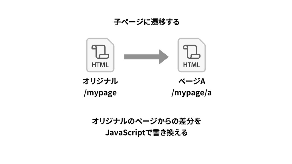 /mypage A /mypage/a JavaScript