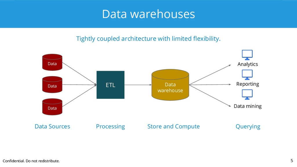 Data warehouses Tightly coupled architecture wi...