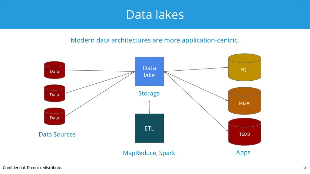 Data lakes Modern data architectures are more a...