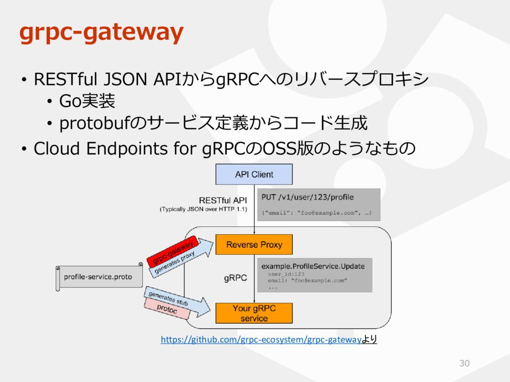 grpc-gateway • RESTful JSON APIからgRPCへのリバースプロキシ...
