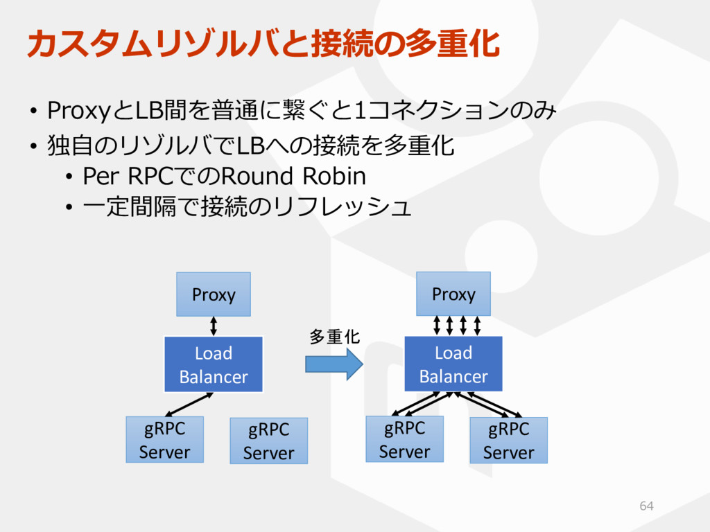 カスタムリゾルバと接続の多重化 • ProxyとLB間を普通に繋ぐと1コネクションのみ • 独...