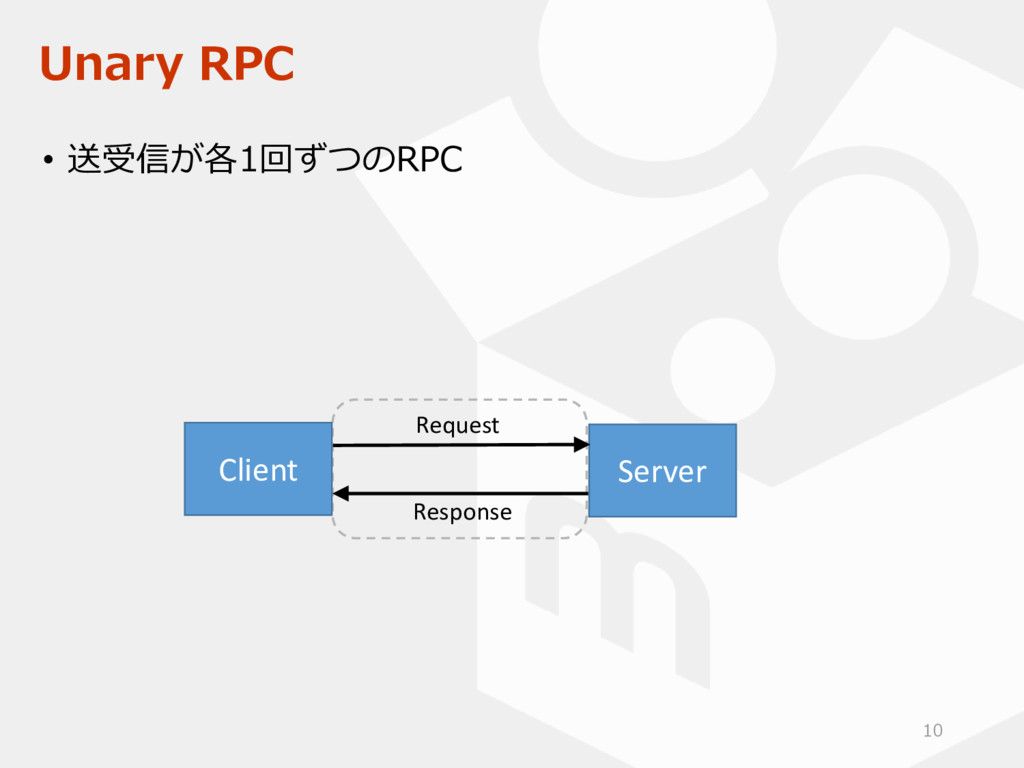 Unary RPC • 送受信が各1回ずつのRPC Client Server Request...