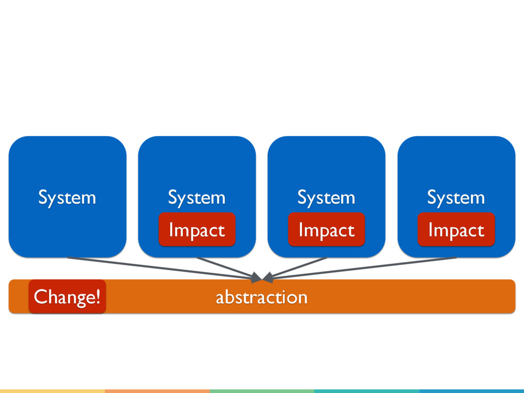 System System System System abstraction Change!...
