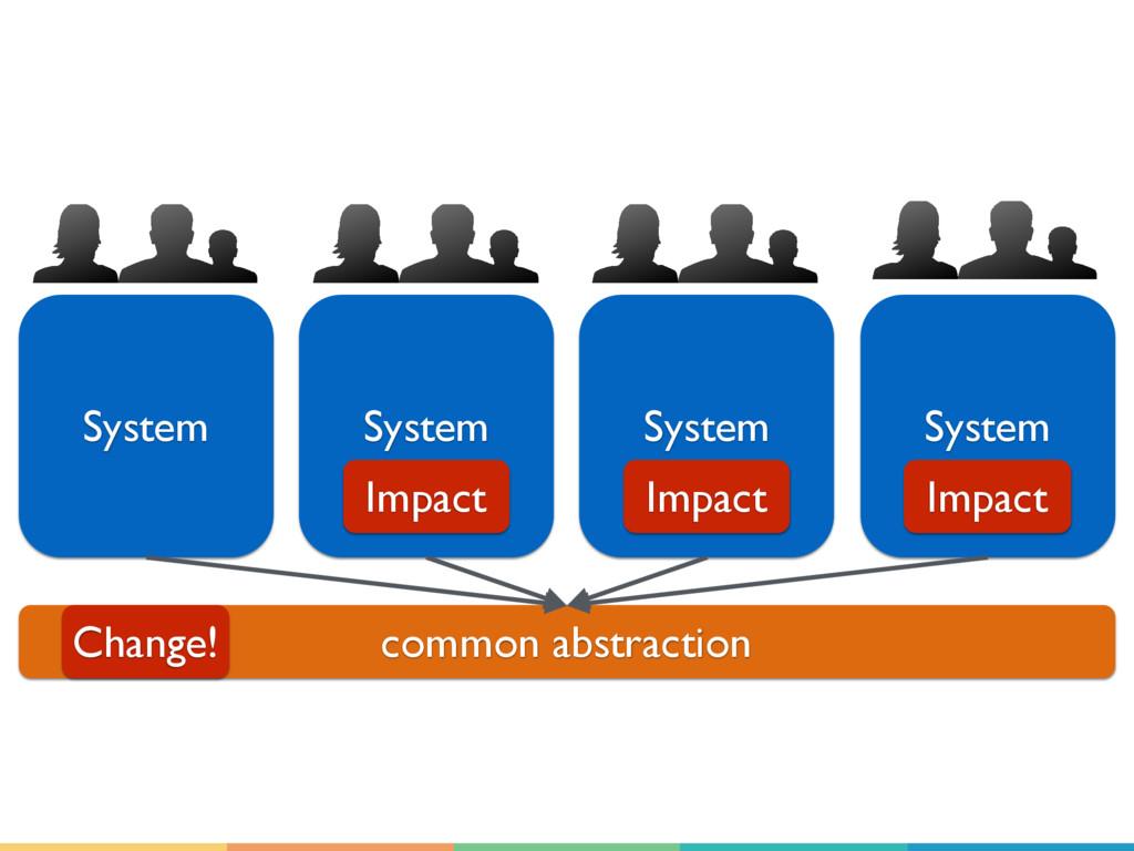 System System System System common abstraction ...