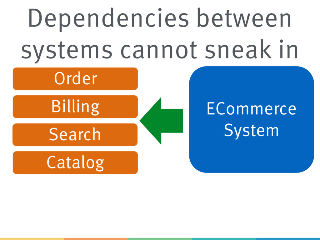 ECommerce System Order Catalog Billing Search D...