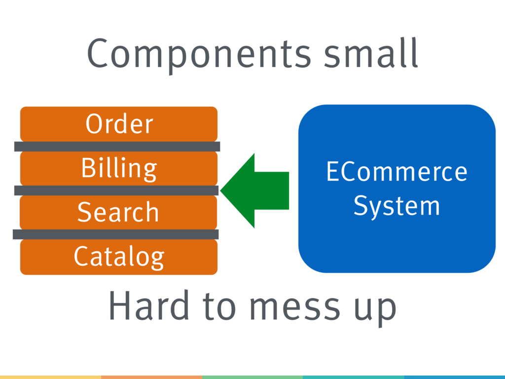 ECommerce System Order Catalog Billing Search C...