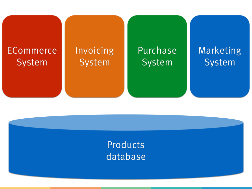 ECommerce System Products database Invoicing Sy...