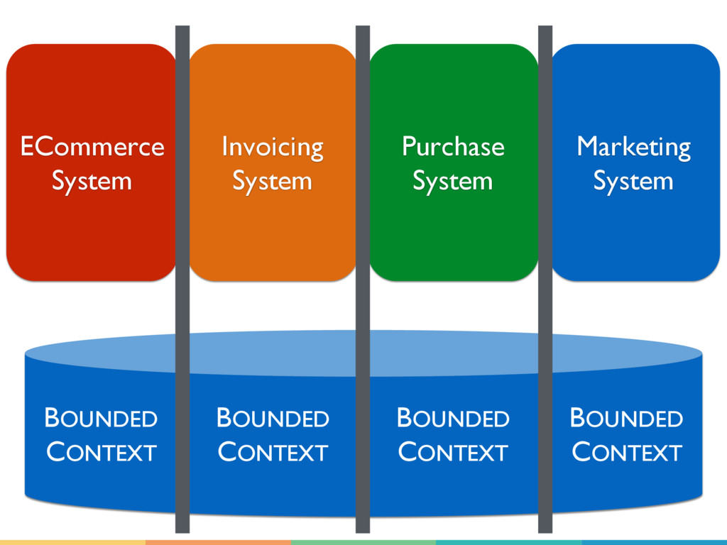 ECommerce System Invoicing System Purchase Syst...