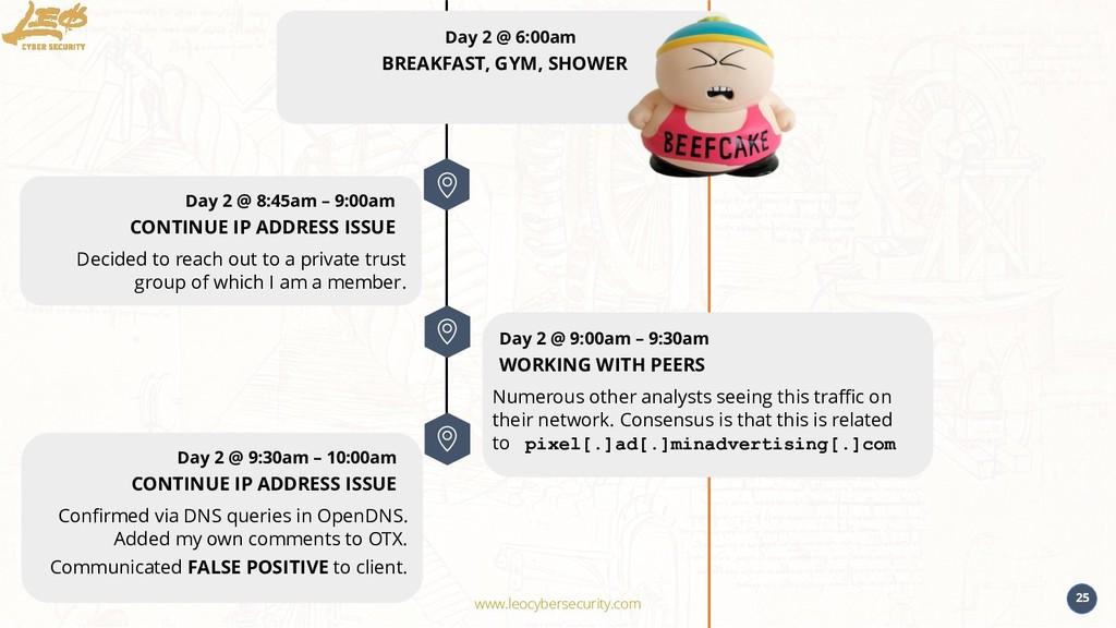 www.leocybersecurity.com 25 Day 2 @ 6:00am BREA...