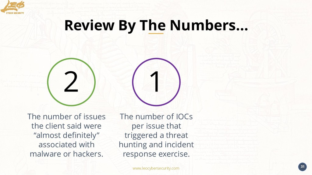www.leocybersecurity.com 31 Review By The Numbe...